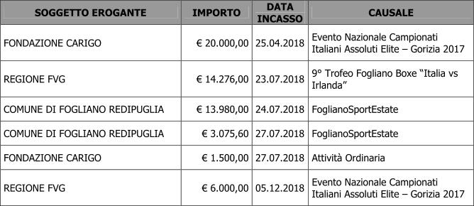 Tabella Contributi 2018